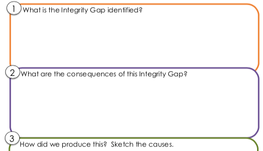 Healing Integrity Gaps: a framework for conversation (John O'Brien and Paradigm)